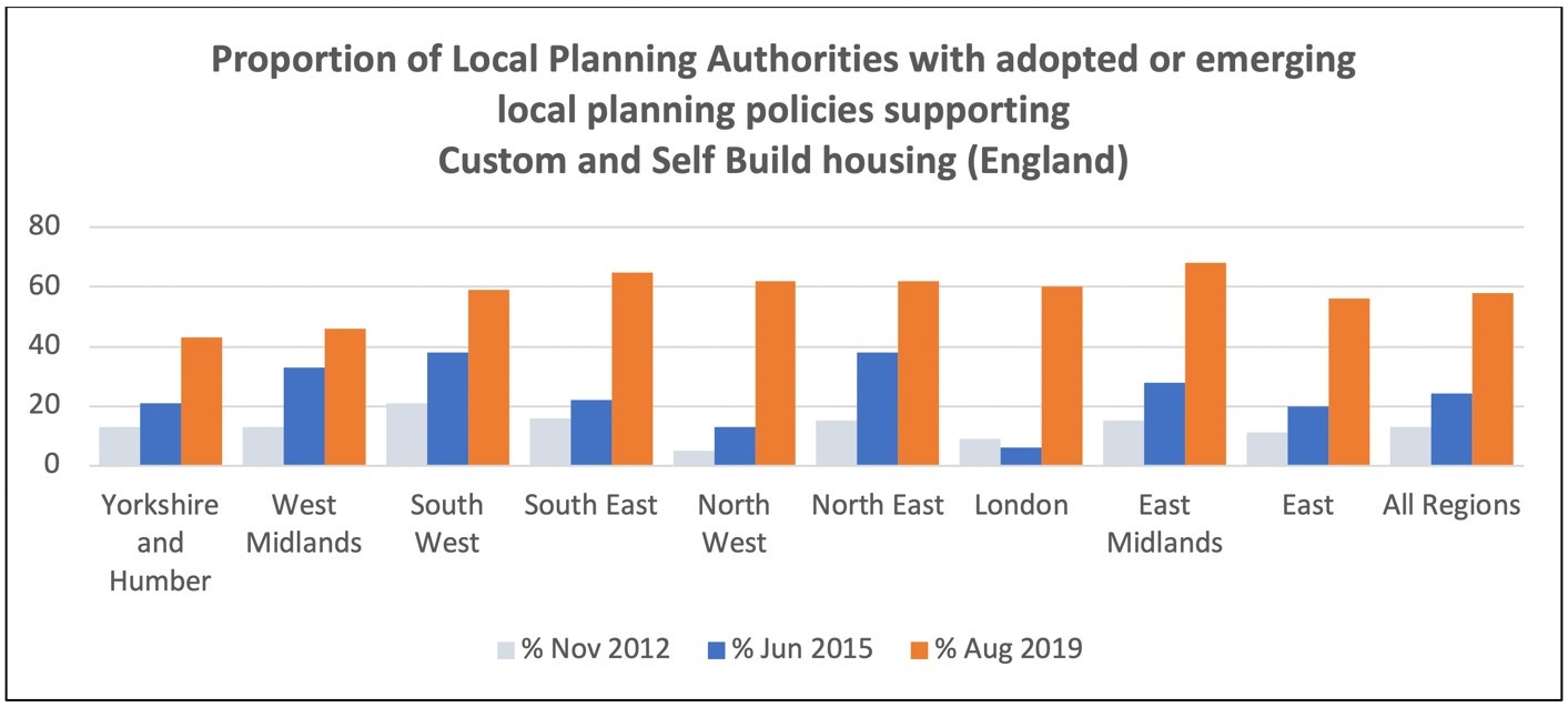 Assessment of all Local Plans in England, Right to Build Task Force, August 2019