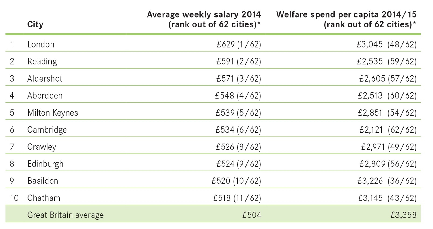 PR-Chart-Top-10-salary-and-welfare
