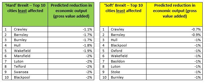 least affected by Brexit table
