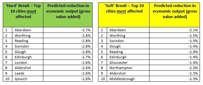 most affected by Brexit table